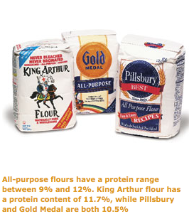 All-purpose flours have a protein range between 9% and 12%. King Arthur flour has a protein content of 11.7%, while Pillsbury and Gold medal are both 10.5%.