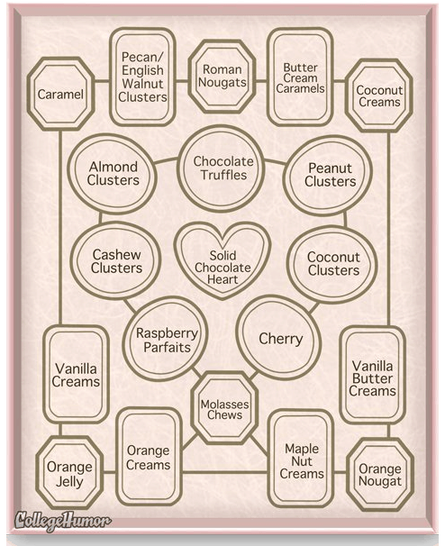 """""""map"""" of chocolates in a box"""