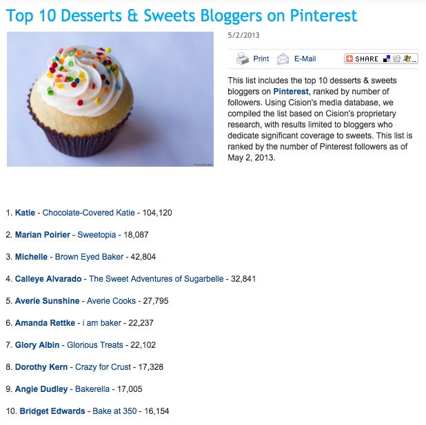 Top 10 Desserts and Sweets Bloggers on Pinterest
