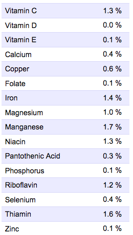 Screenshot of nutrition facts for muffins